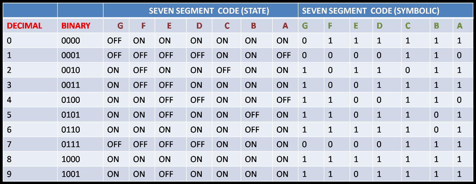 Computer Craft Studies Seven Segment Display Code Segments Of Circuit