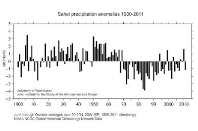 les précipitations ont fortement baissé depuis un siècle au sahel, le forçage anthropique du climat est en partie responsable