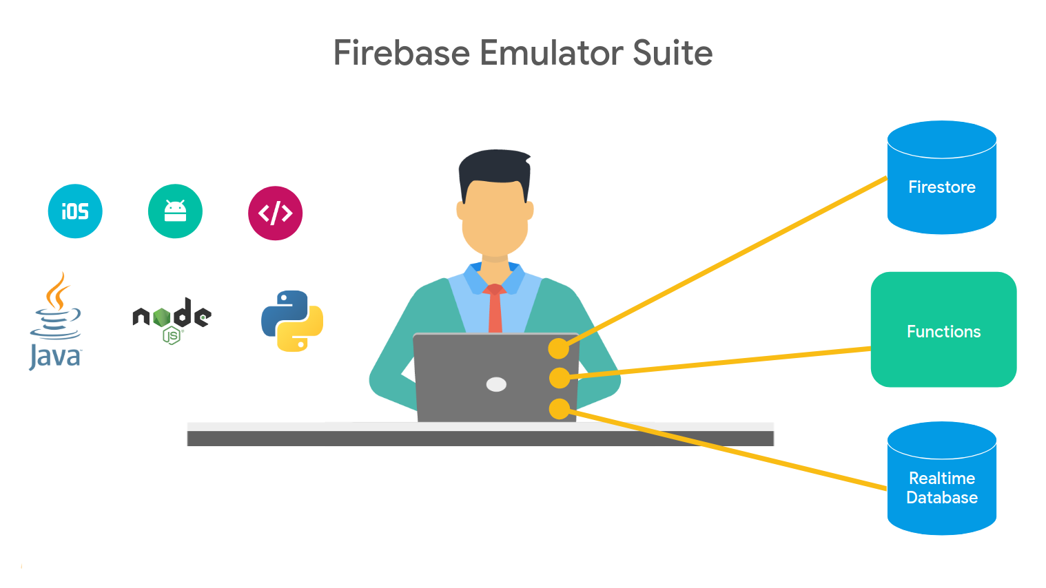 Firebase Emulator suite now supports Realtime Database & broader client and server side SDKS