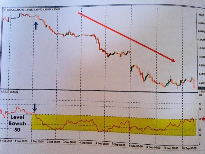 Bearish Downtrend bagi Indicator RSI