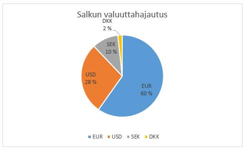 Pankkiiri Excel taulukko laskenta dating