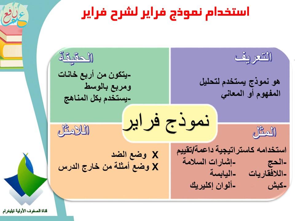 استراتيجية نموذج فراير ضمن استراتيجات التعلم النشط Frayer Model 3ilm Nafi3 Teach Arabic 18 Month Activities Teaching