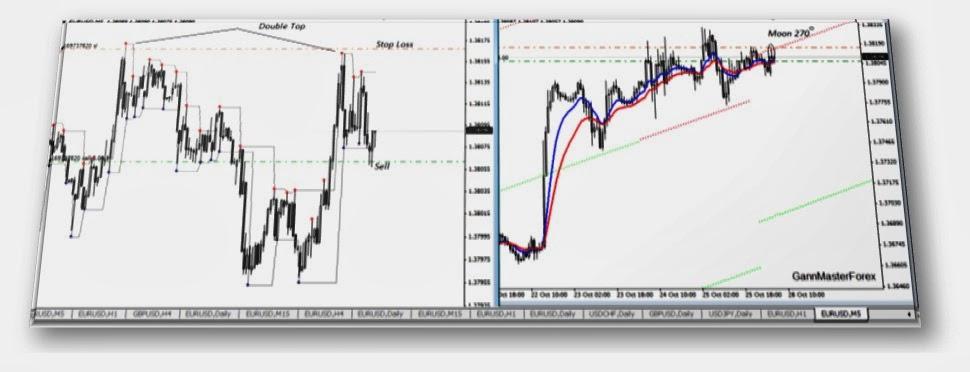 Strategii De Tranzacționare Pentru Anul [Ghid Complet]