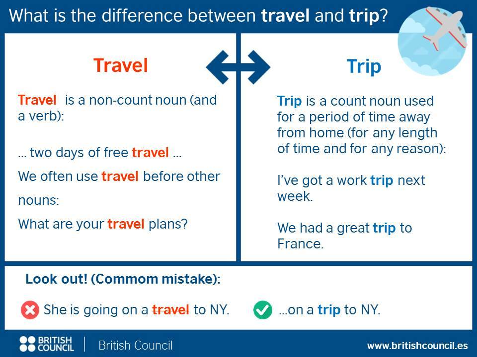 Click On: CONFUSING VOCABULARY: 'TRAVEL', 'JOURNEY', 'TRIP