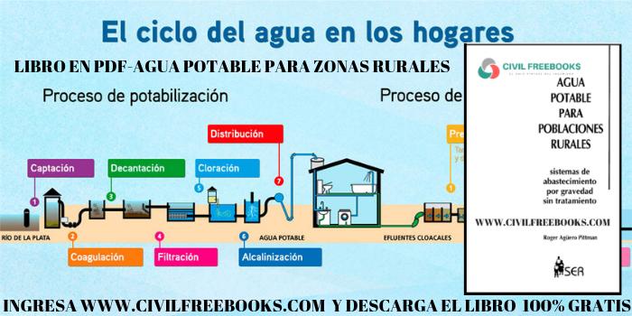 Agua potable para poblaciones rurales (Sistemas de abastecimiento por gravedad sin tratamiento)