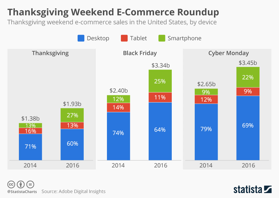 2016 Device Breakup For Thanksgiving Black Friday Cyber Monday Ecommerce Sales Online Marketing Trends