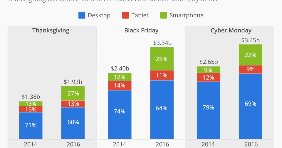 2016 Device Breakup For Thanksgiving Black Friday Cyber