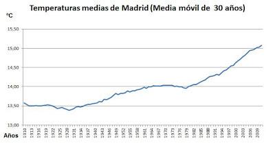 temperaturas de Madrid media móvil de 30 años