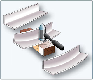 Forming Process and Forming Operations and Terms (Aircraft Metal Structural Repair)