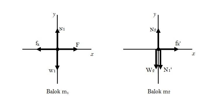 Fisika dasar soal jawab dua balok berhimpit febriman zendrato s pada diagram benda bebas tersebut n1 menyatakan gaya normal benda m1 yang merupakan gaya sentuh m2 pada m1 sedangkan n1 merupakan gaya sentuh m1 pada ccuart Image collections