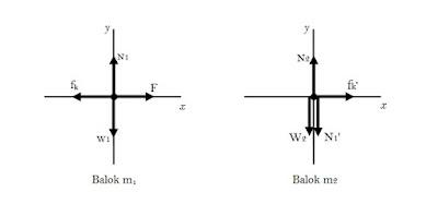 Fisika Dasar - Soal Jawab Dua Balok Berhimpit - Febriman ...
