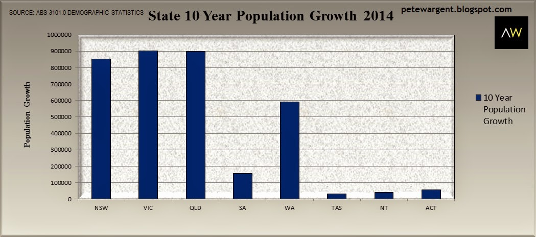 State 10 year population growth