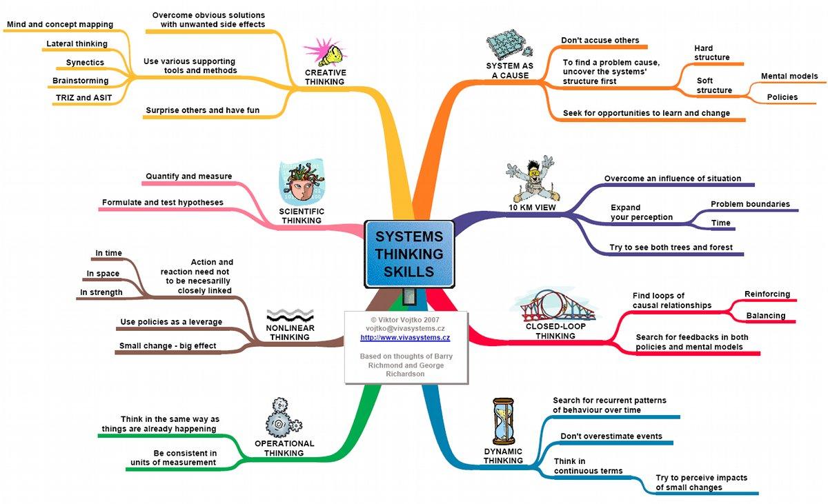 Pensamiento Sistemico Noviembre 2012