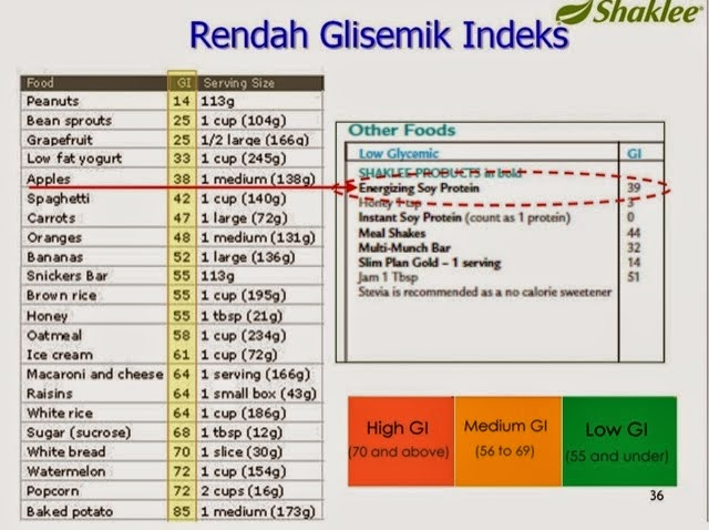Memahami Indeks Glisemik (Glycemic Index) - VitaminSuci
