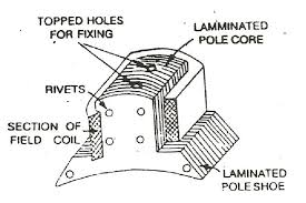 WHY POLE SHOE HAS BEEN GIVEN A SPECIFIC SHAPE ~ HOW ELECTRICAL