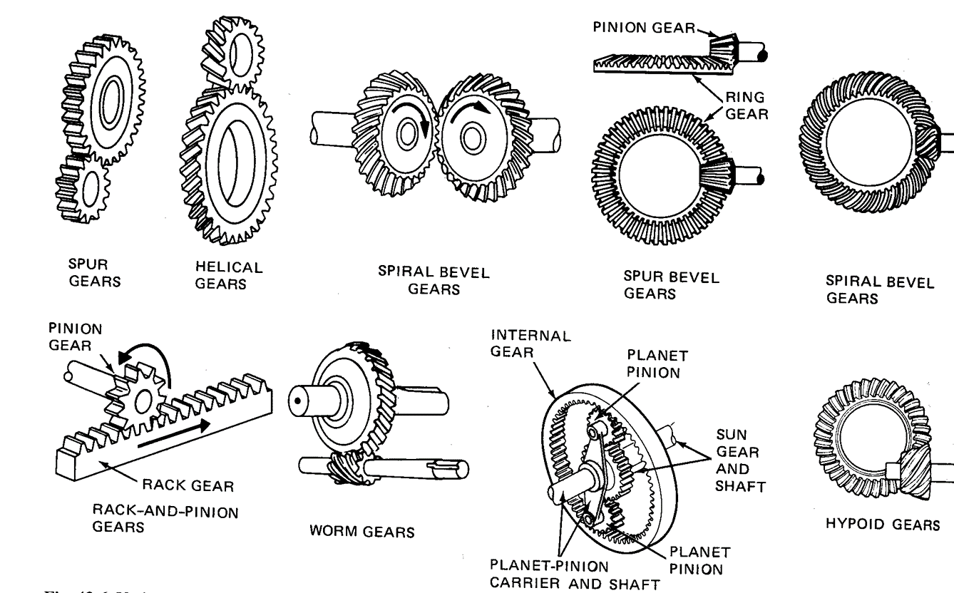 Technology Tips And Tricks Design And Fabrication Of Gear
