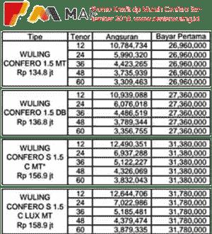 Promo kredit Wuling Confero Bekasi