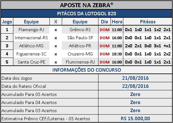 LOTOGOL 820 - PALPITES / PITÁCOS DA ZEBRA