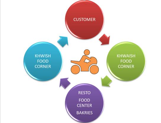 Khwaish food corner | Khwaish Food Corner