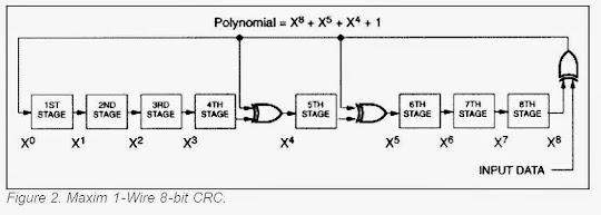 The Pi & I: Cyclic Redundancy Check (CRC) of DS18B20 Serial Data