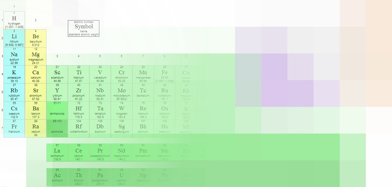 The Periodic Table  10,001 questions - new periodic table for alkali metals