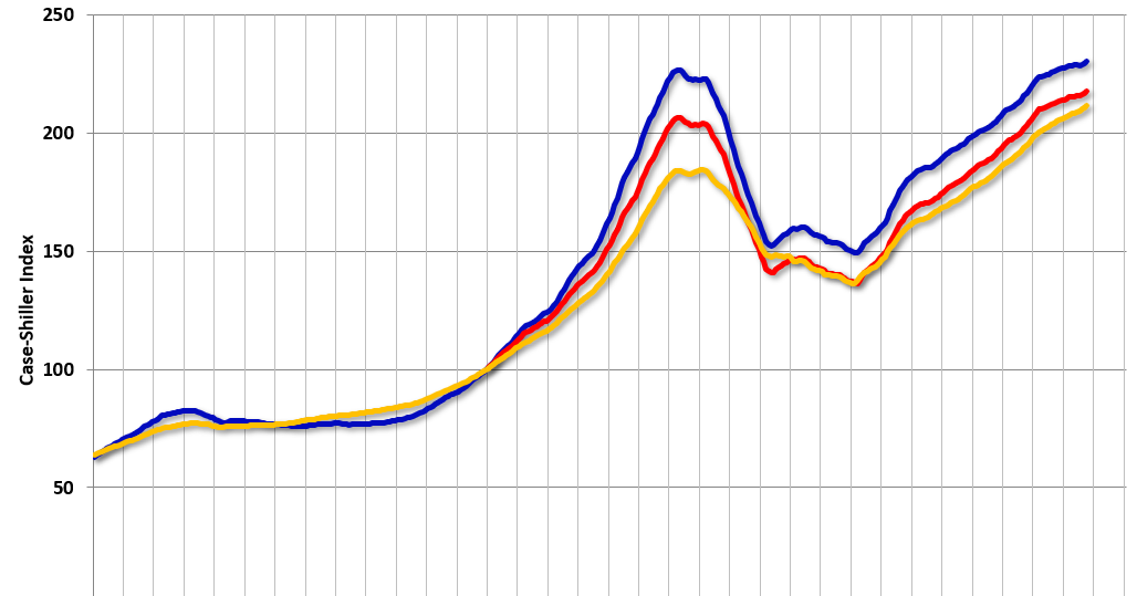 The National Housing Price Index increased by 3. 3% year-over-year in October