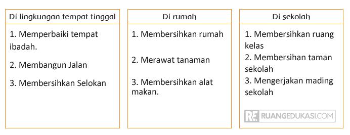 Kunci Jawaban Tema 3 Kelas 3 Halaman 93