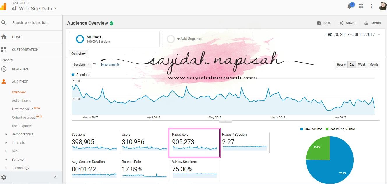 pageviews blog dah menjangkau 4 juta!
