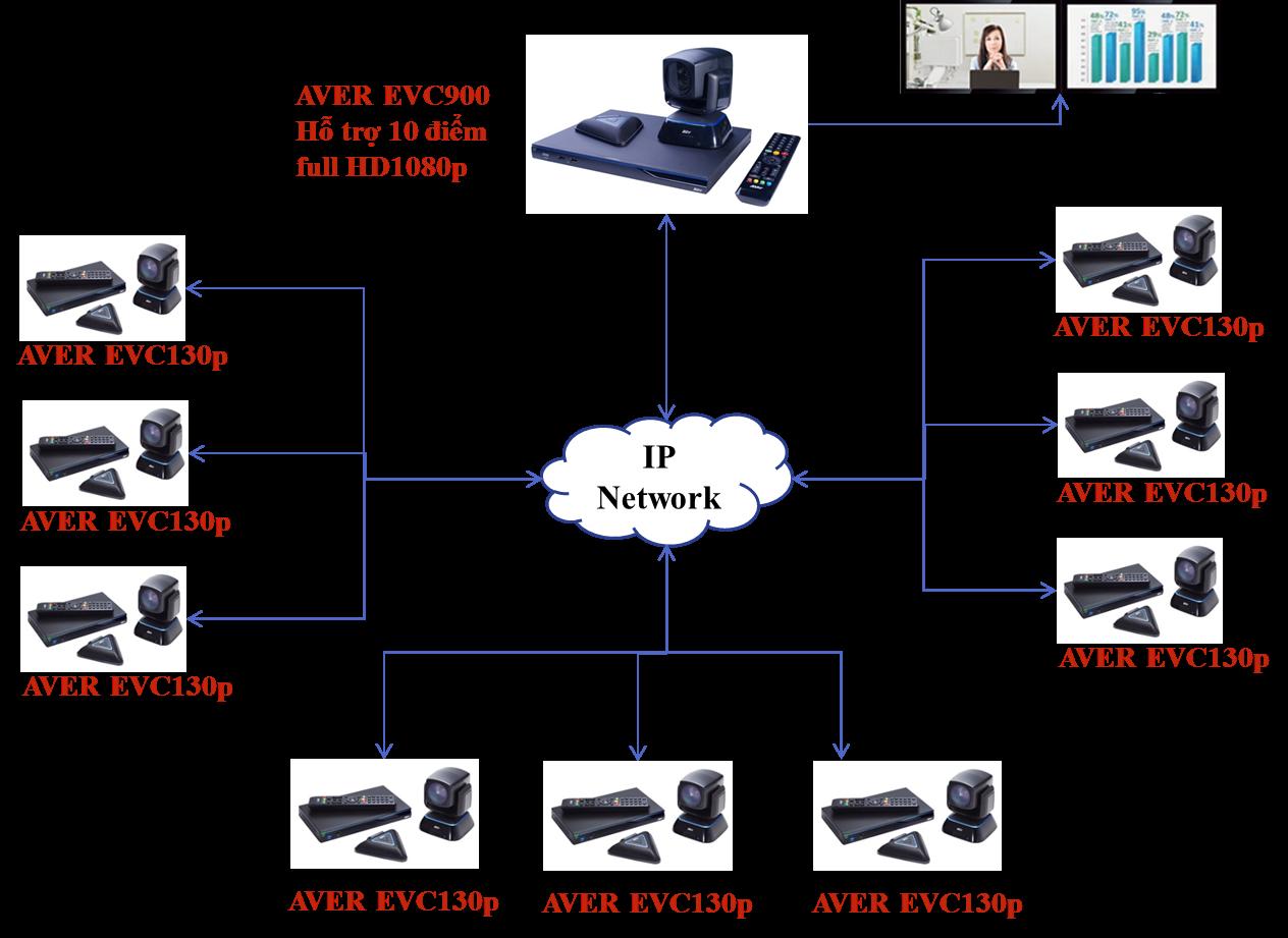 sơ đồ kết nối hệ thống giải pháp hội nghị truyền hình AVer EVC900