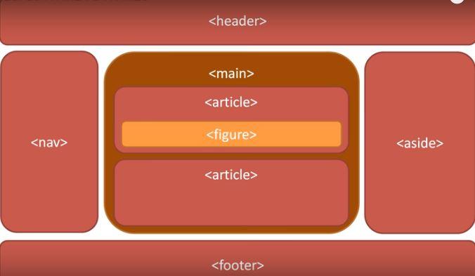 HTML5. <header> <nav> <aside> <footer>