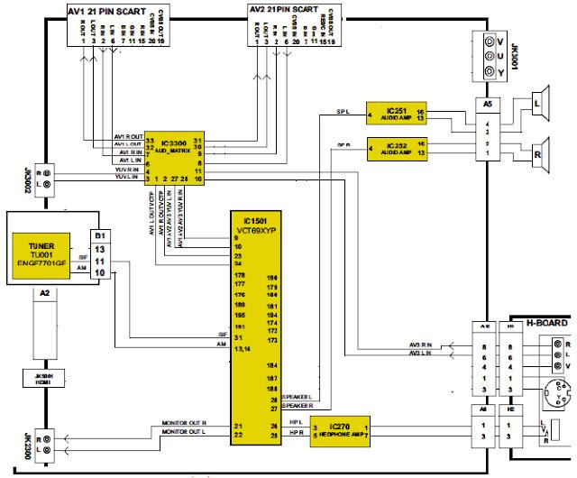 Hình 3 - Sơ đồ tổng quát khối đường tiếng của Tivi  PANASONIC TX-32LE