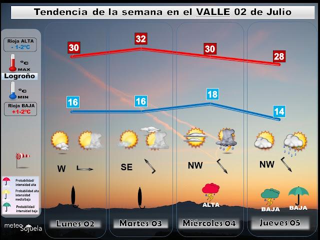 Tendencia del tiempo esta semana en La Rioja. Meteosojuela