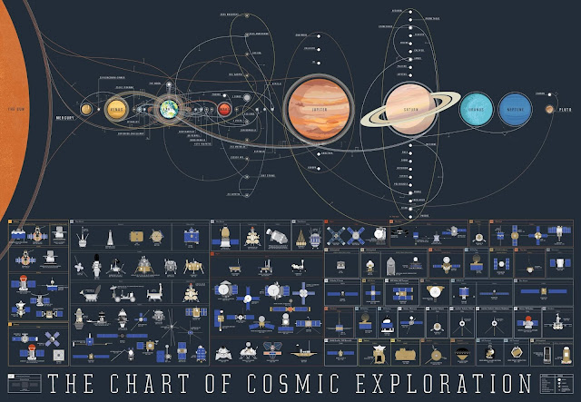 Latest News This glorious map helps you keep track of every space mission in the Solar-System