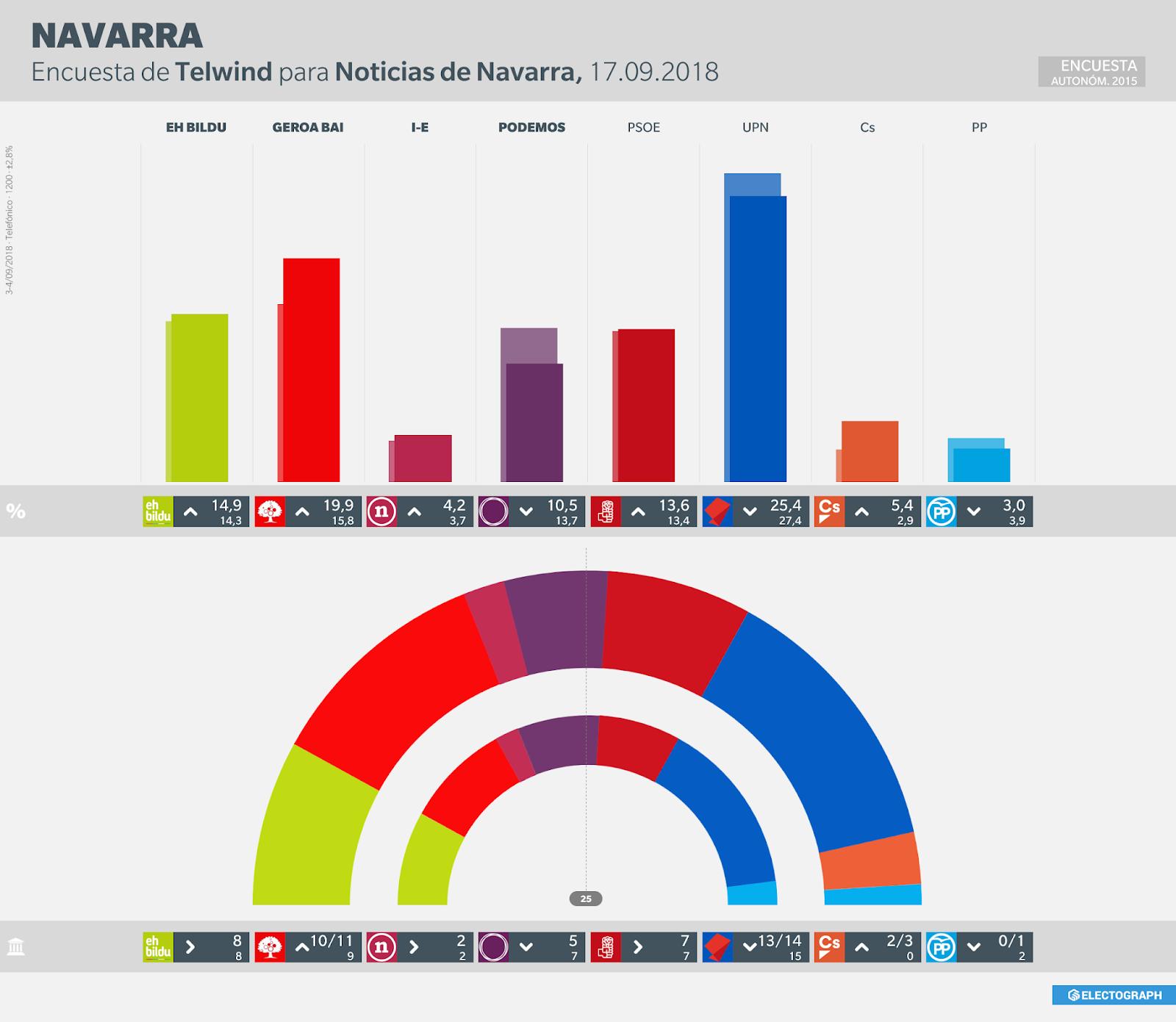 Gráfico de la encuesta para elecciones autonómicas en Navarra realizada por Telwind para Noticias de Navarra en septiembre de 2018