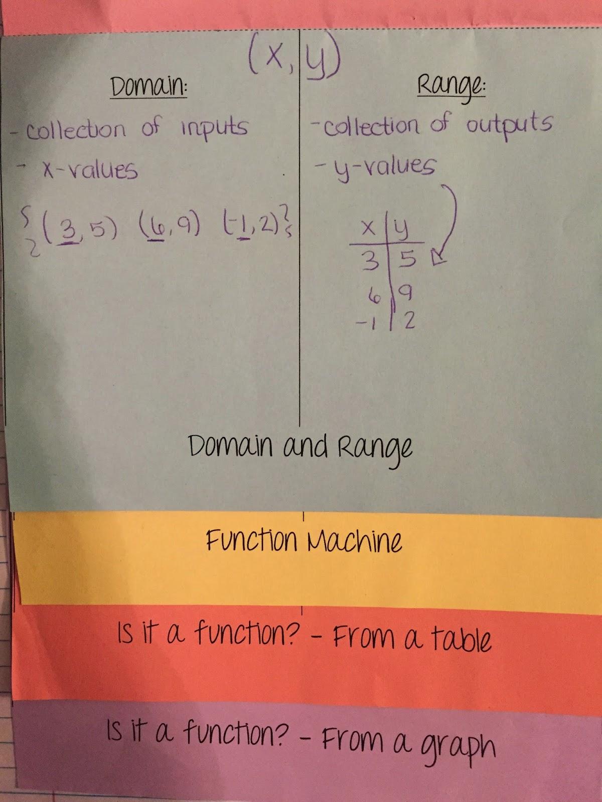 misscalcul8: Algebra 2 Unit 1: Characteristics of Functions