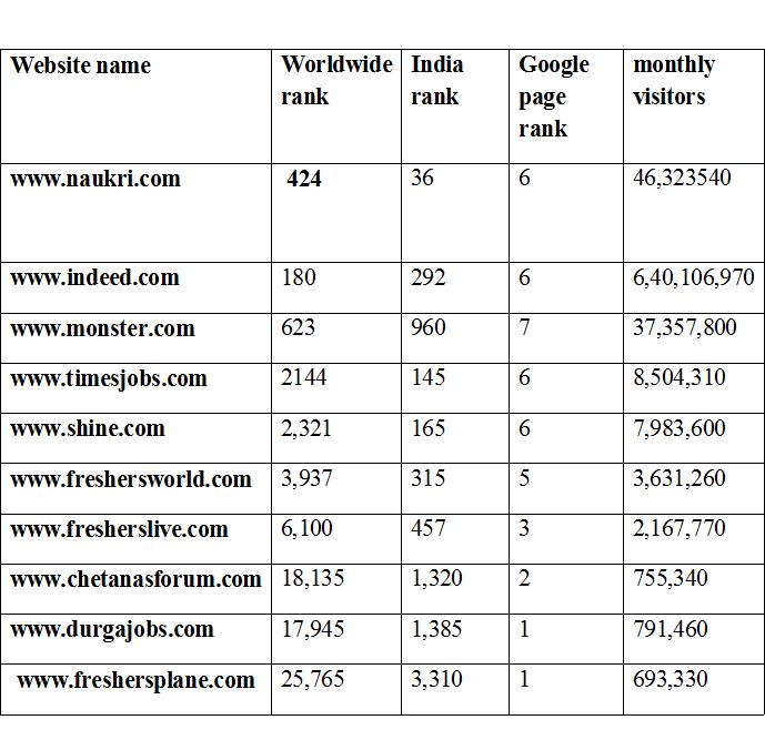 top 10 job sites in india