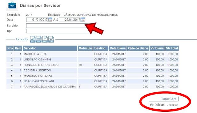 Manoel Ribas: R$ 7 mil em diárias apenas no mês de janeiro