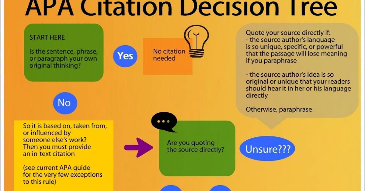 The Encouragement Lounge Apa Citation Decision Tree