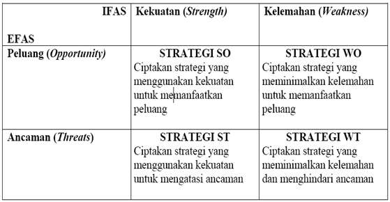 Strenghts Weakness Opportunities Threats Swot Kajianpustaka Com