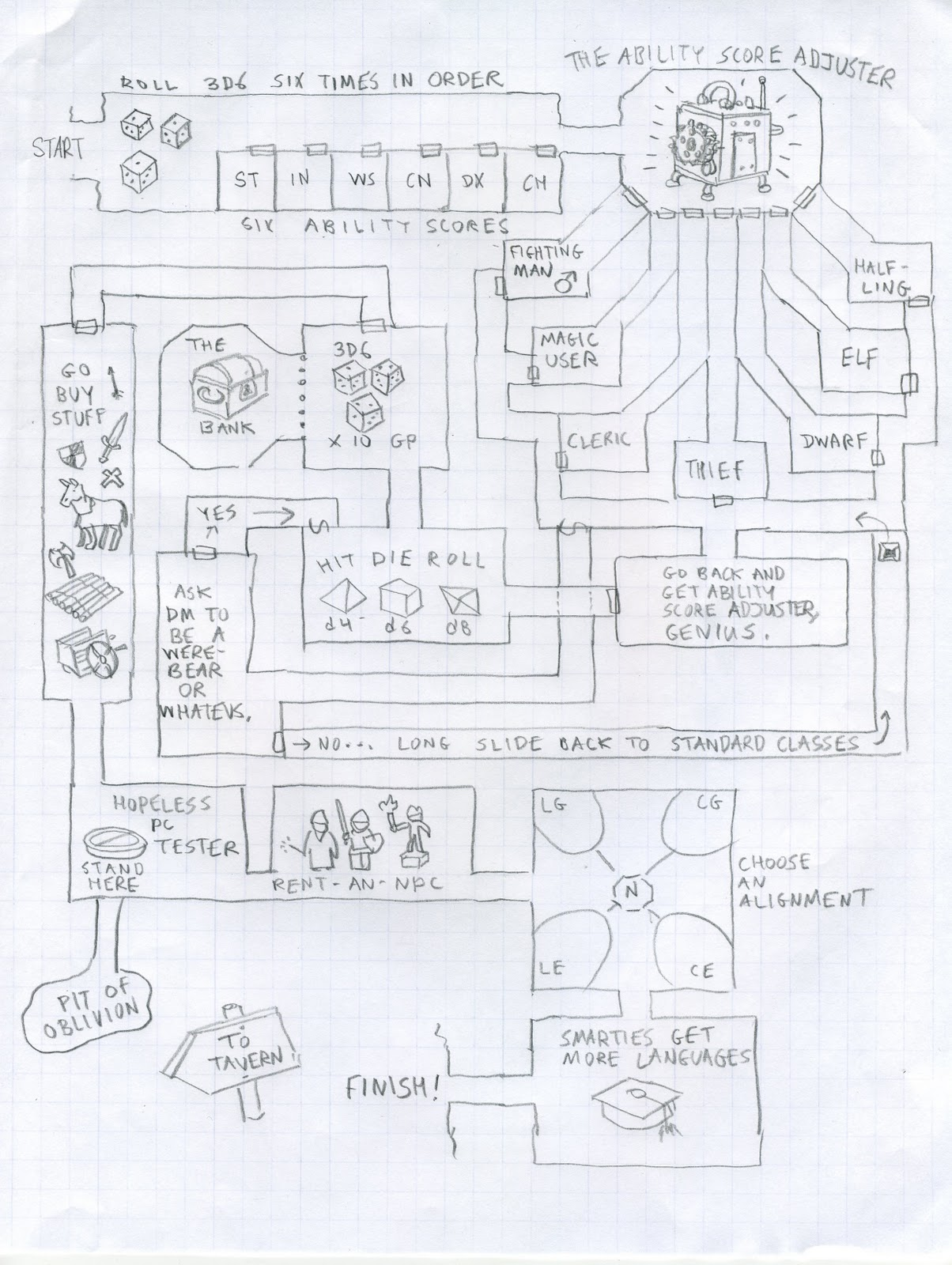 Everything Is Flowcharts