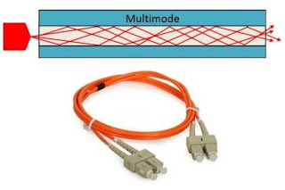 Fiber Optik Multi Mode