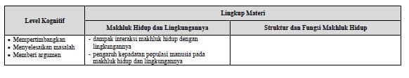 Kisi-Kisi UN IPA Bilologi SMP-MTs Tahun 2018