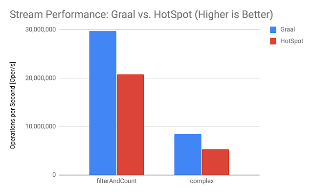 GraalVM Database Stream Performance - DZone Performance