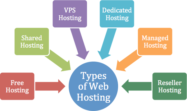 Shared Hosting, Free Hosting, Reseller Hosting, Dedicated Hosting, VPS Hosting