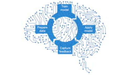 Qué es Machine Learning - Consultoria-SAP