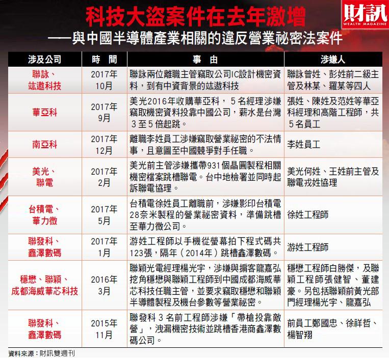 《財訊》獨家揭露一起橫跨美、中、台科技間諜大案!報導指出中國成都嘉石科技公司在過去八年,利用高位和高薪利誘工程師,突破美國高階通訊晶片的技術封鎖。間諜案中一個關鍵場景,竟在林口星巴克門市。