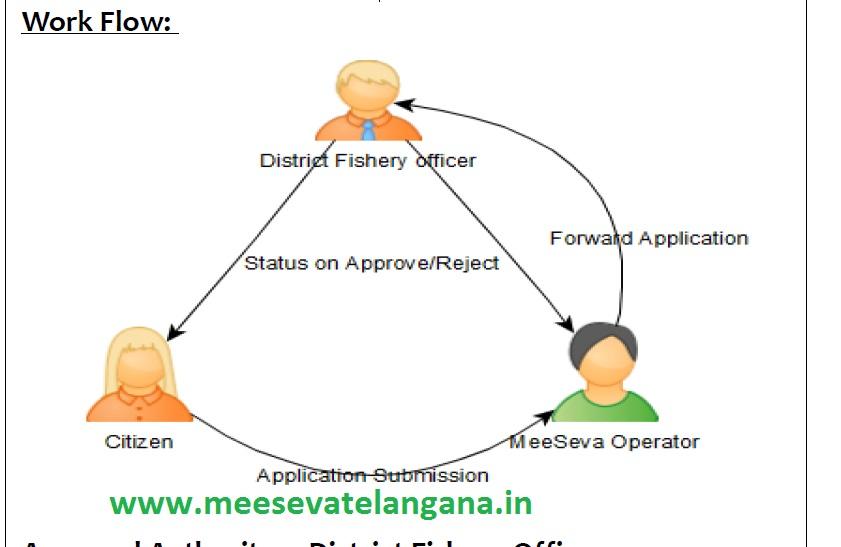 Farm Pond Application Form
