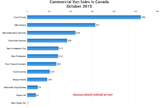 Canada large SUV sales chart October 2015