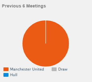 head to head  Manchester United vs Hull City