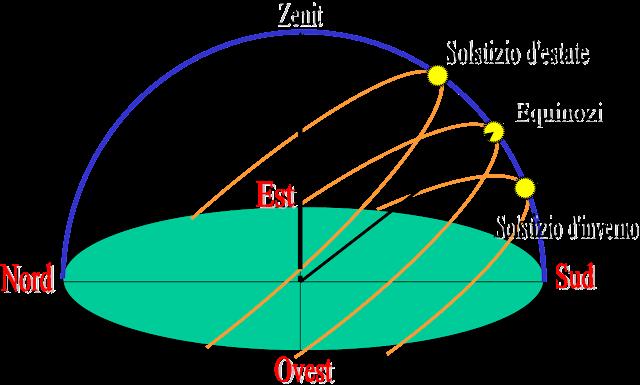 Tragitto del Sole in zone Temperate nelle Diverse Stagioni